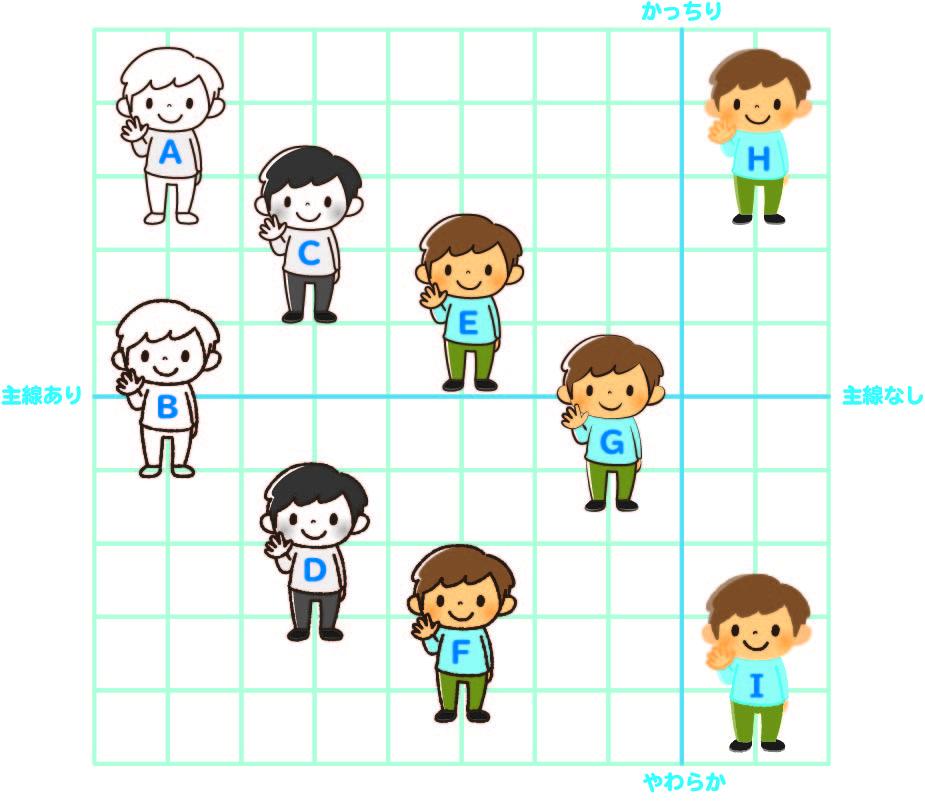 イラスト かわいい 描き分け グラフ